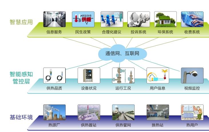 城市ballbet贝博智能调度系统、智能热网管理控制系统