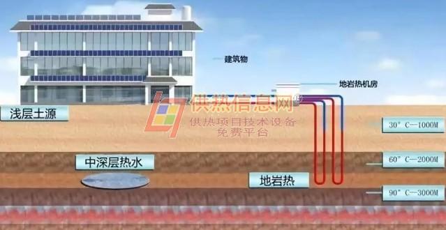 无干扰地岩热供暖项目-中深层地热能供暖技术